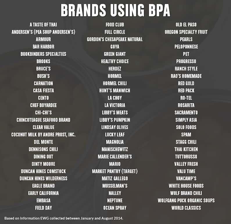 bpa chart