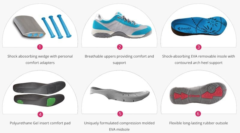 Best Plantar Fasciitis Shoes for Women, Therafit Dallas Shoes relieve foot pain