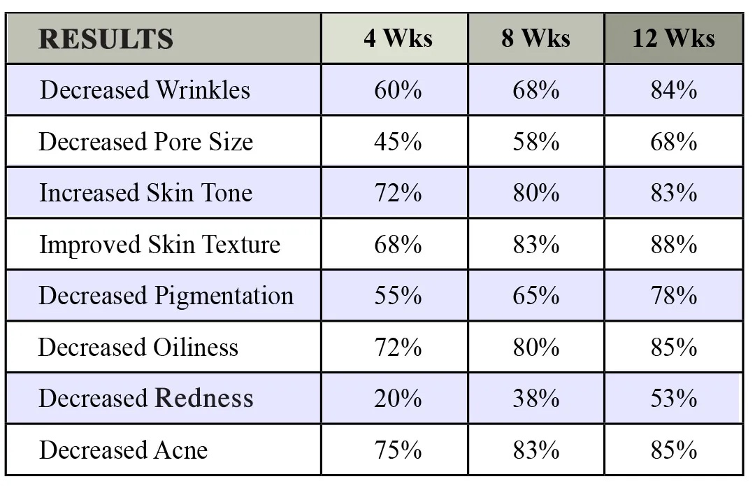 Nitric Oxide clinical study results on the skin