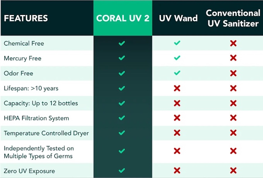 Coral UV 2 feature comparison to other LED sanitizers
